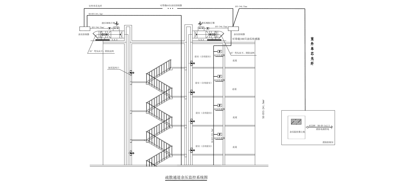 疏散通道余压监控系统图