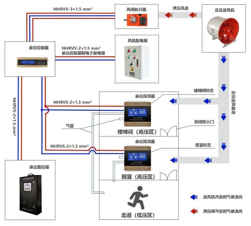 余压监控系统工作原理图